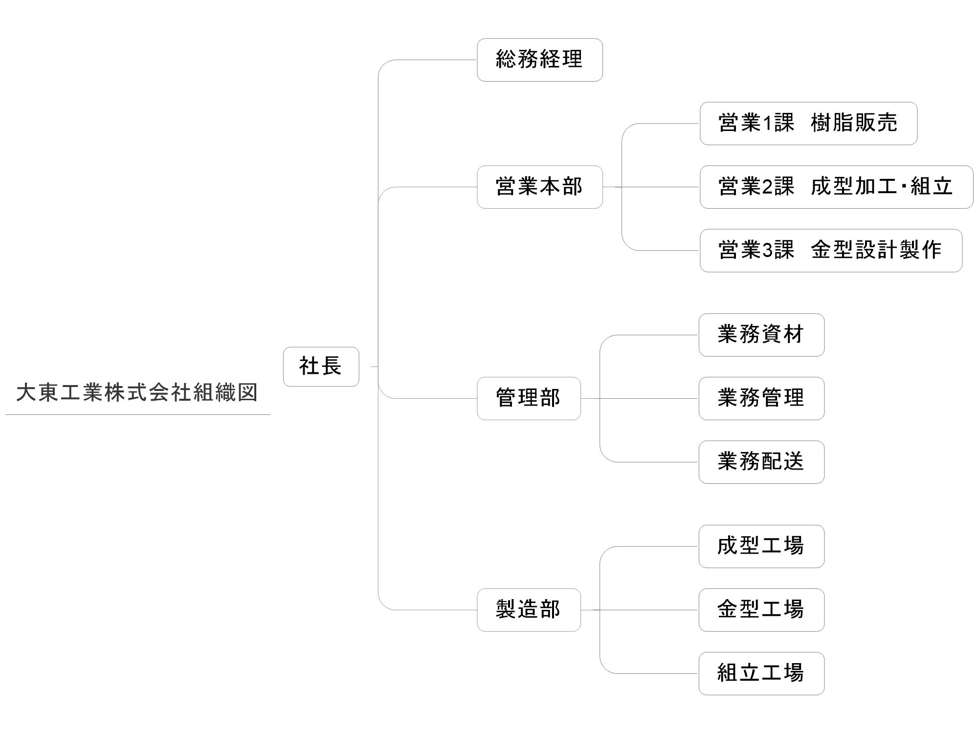 大東工業株式会社の組織図